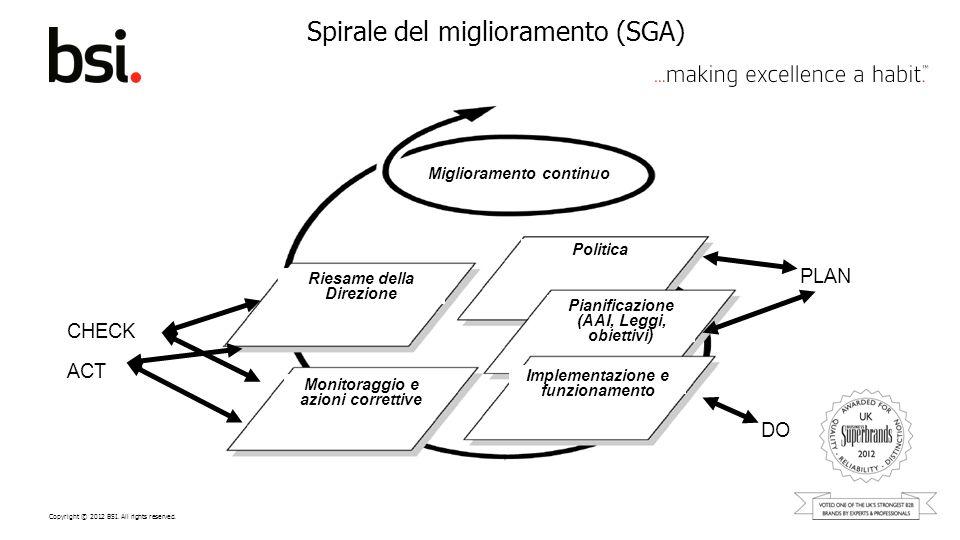 Copyright © 2012 BSI. All rights reserved. Spirale del miglioramento (SGA) PLAN DO CHECK ACT Miglioramento continuo Politica Pianificazione (AAI, Legg