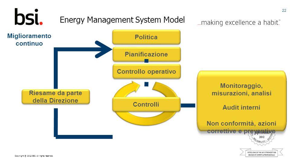 Copyright © 2012 BSI. All rights reserved. Energy Management System Model 22 Controlli Controllo operativo Pianificazione Politica Monitoraggio, misur