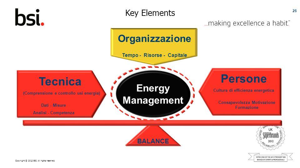 Copyright © 2012 BSI. All rights reserved. Key Elements 26 Energy Management Organizzazione Tempo - Risorse - Capitale Persone Cultura di efficienza e
