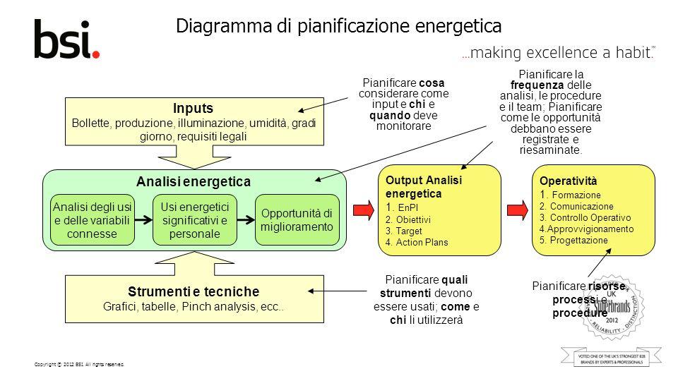 Copyright © 2012 BSI. All rights reserved. Diagramma di pianificazione energetica Inputs Bollette, produzione, illuminazione, umidità, gradi giorno, r
