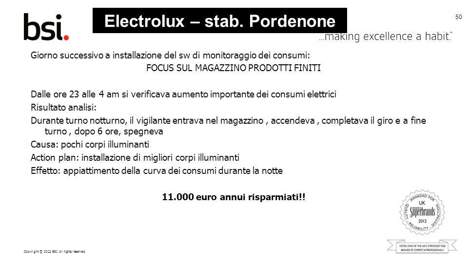 Copyright © 2012 BSI. All rights reserved. 50 Giorno successivo a installazione del sw di monitoraggio dei consumi: FOCUS SUL MAGAZZINO PRODOTTI FINIT