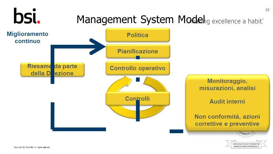 Copyright © 2012 BSI. All rights reserved. Management System Model 52 Controlli Controllo operativo Pianificazione Politica Monitoraggio, misurazioni,