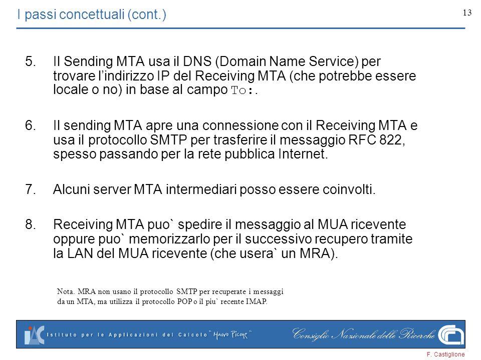 F. Castiglione 13 I passi concettuali (cont.) 5.Il Sending MTA usa il DNS (Domain Name Service) per trovare lindirizzo IP del Receiving MTA (che potre