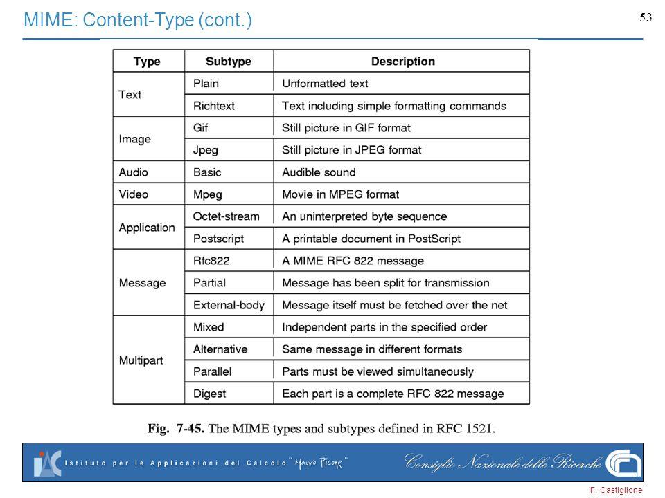 F. Castiglione 53 MIME: Content-Type (cont.)