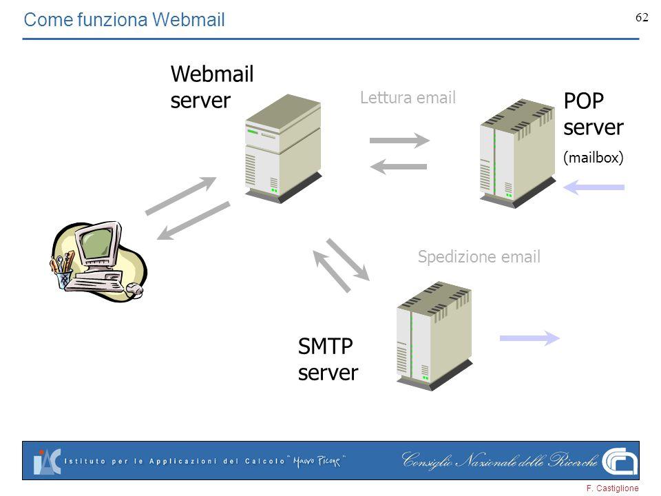 F. Castiglione 62 Come funziona Webmail Webmail server POP server (mailbox) SMTP server Spedizione email Lettura email