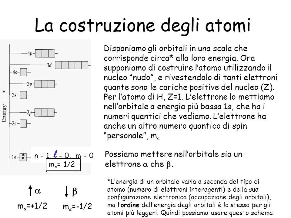 H Principio di esclusione Pauli: due elettroni in un atomo non possono avere lo stesso gruppo di numeri quantici.
