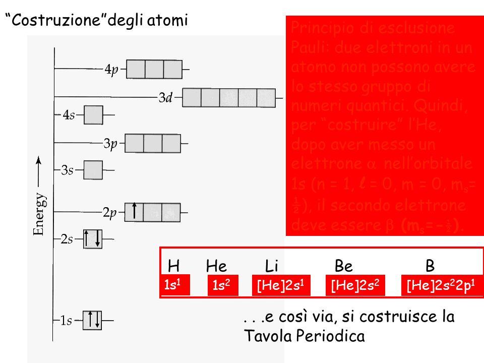 Il principio di Pauli Il principio di esclusione di Pauli è una conseguenza di un principio più generale, chiamato semplicementePrincipio di Pauli.