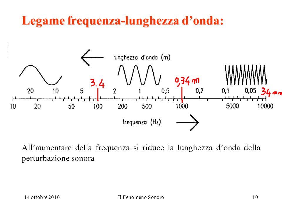 14 ottobre 2010Il Fenomeno Sonoro10 Legame frequenza-lunghezza donda: Allaumentare della frequenza si riduce la lunghezza donda della perturbazione so