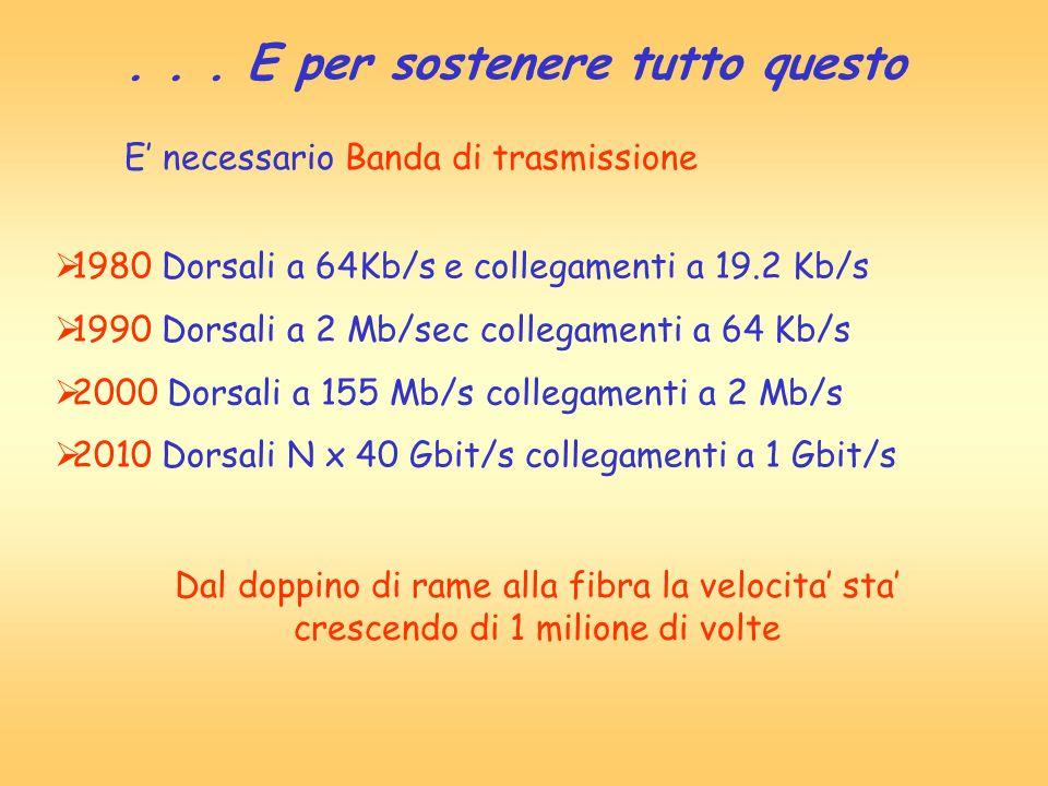 ... E per sostenere tutto questo E necessario Banda di trasmissione 1980 Dorsali a 64Kb/s e collegamenti a 19.2 Kb/s 1990 Dorsali a 2 Mb/sec collegame