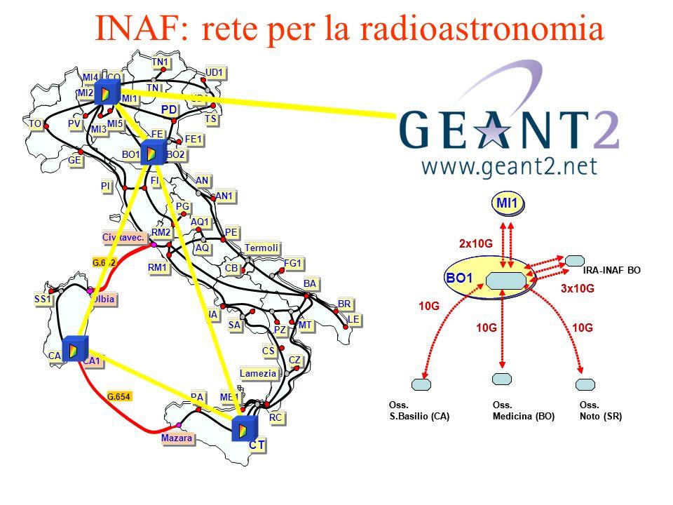 INAF: rete per la radioastronomia BO1 Oss. Medicina(BO) Oss. Noto(SR) Oss. S.Basilio(CA) IRA-INAF BO 3x10G 10G MI1 2x10G BO1 Oss. Medicina(BO) Oss. No