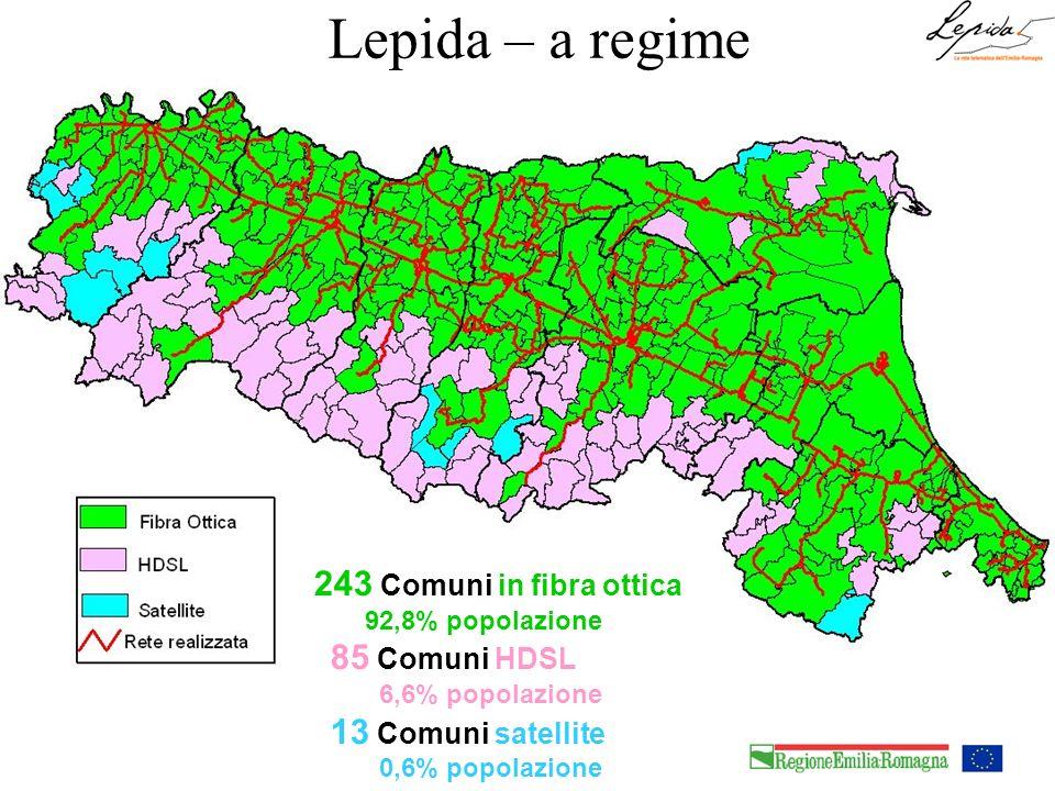 243 Comuni in fibra ottica 92,8% popolazione 85 Comuni HDSL 6,6% popolazione 13 Comuni satellite 0,6% popolazione Lepida – a regime