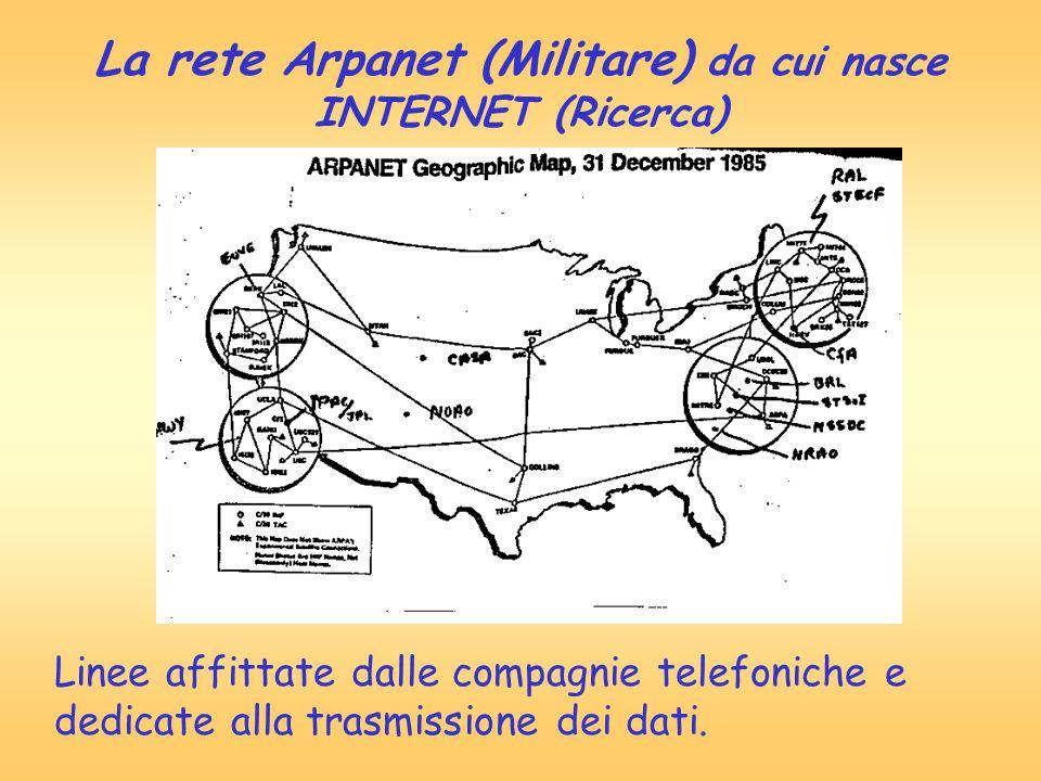 La rete Arpanet (Militare) da cui nasce INTERNET (Ricerca) Linee affittate dalle compagnie telefoniche e dedicate alla trasmissione dei dati.