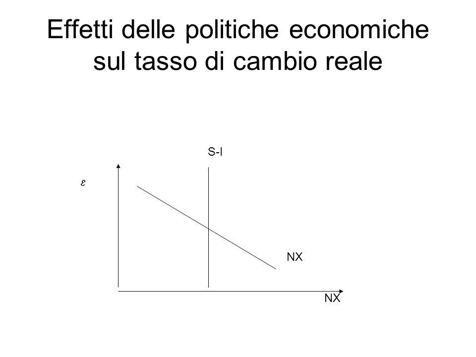 Effetti delle politiche economiche sul tasso di cambio reale NX S-I NX