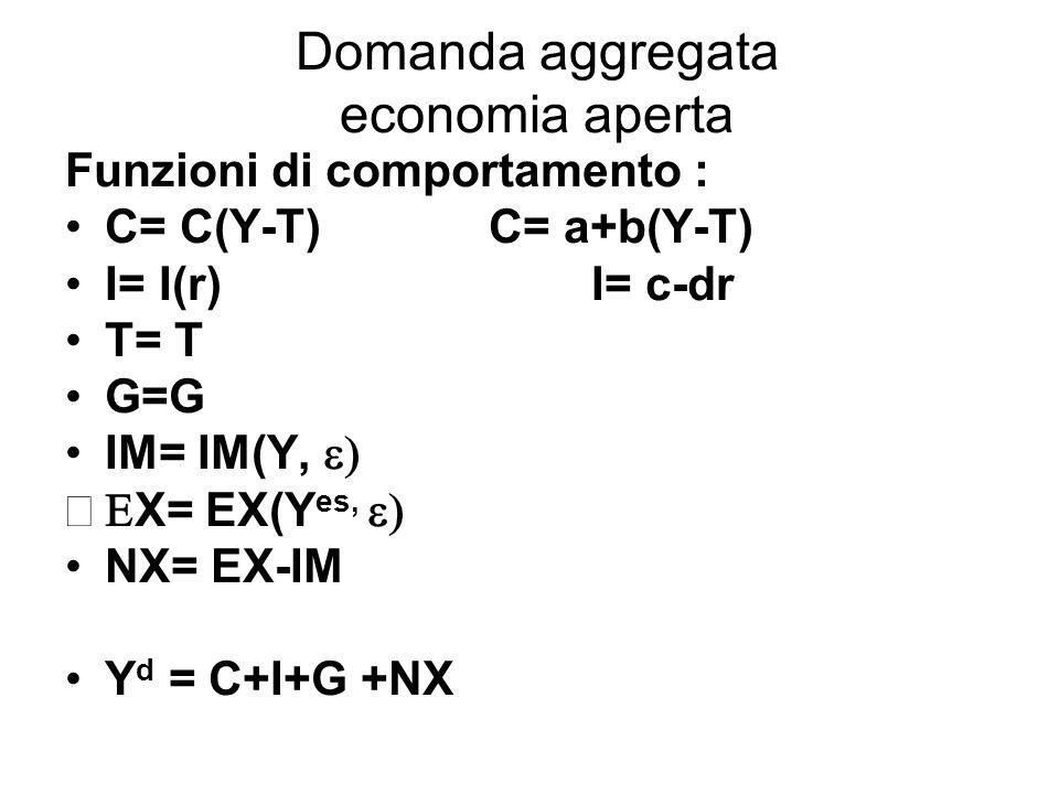 Domanda aggregata economia aperta Funzioni di comportamento : C= C(Y-T) C= a+b(Y-T) I= I(r) I= c-dr T= T G=G IM= IM(Y, X= EX(Y es, NX= EX-IM Y d = C+I
