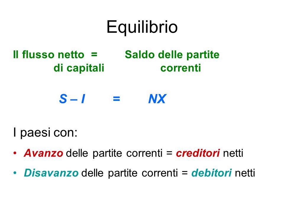 Equilibrio Il flusso netto = Saldo delle partite di capitali correnti S – I = NX I paesi con: Avanzo delle partite correnti = creditori netti Disavanz