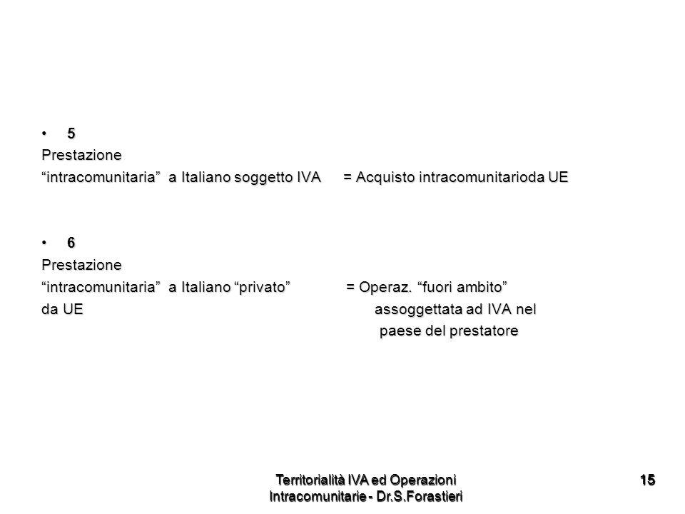 1515 5Prestazione intracomunitaria a Italiano soggetto IVA = Acquisto intracomunitarioda UE 6Prestazione intracomunitaria a Italiano privato = Operaz.