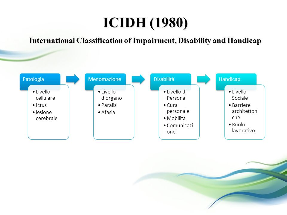 ICIDH (1980) International Classification of Impairment, Disability and Handicap Patologia Livello cellulare Ictus lesione cerebrale Menomazione Livel