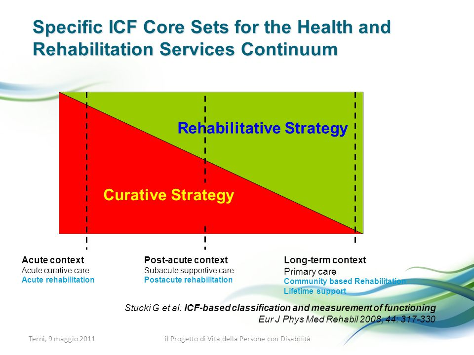 Specific ICF Core Sets for the Health and Rehabilitation Services Continuum Acute context Acute curative care Acute rehabilitation Post-acute context