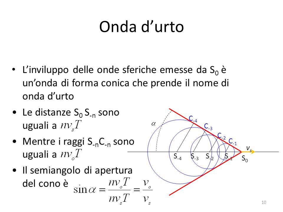 Onda durto Linviluppo delle onde sferiche emesse da S 0 è unonda di forma conica che prende il nome di onda durto S0S0 S -4 S -3 S -2 S -1 C -1 C -2 C