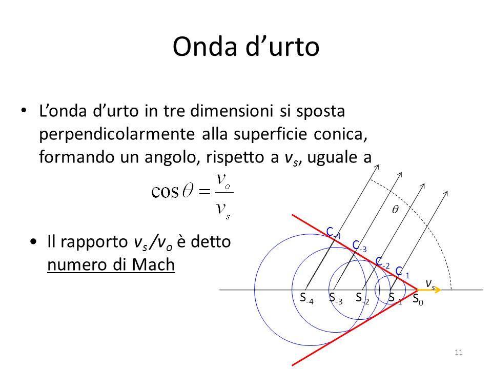 Onda durto Londa durto in tre dimensioni si sposta perpendicolarmente alla superficie conica, formando un angolo, rispetto a v s, uguale a S -4 S -3 S