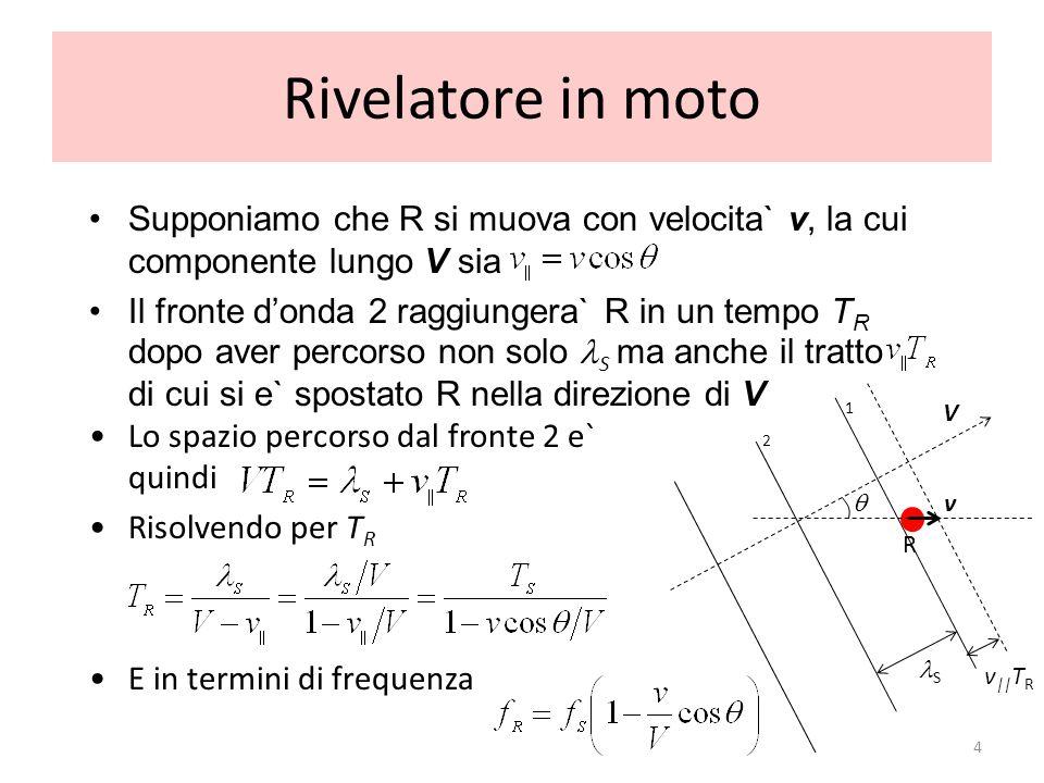 Rivelatore in moto Supponiamo che R si muova con velocita` v, la cui componente lungo V sia Il fronte donda 2 raggiungera` R in un tempo T R dopo aver