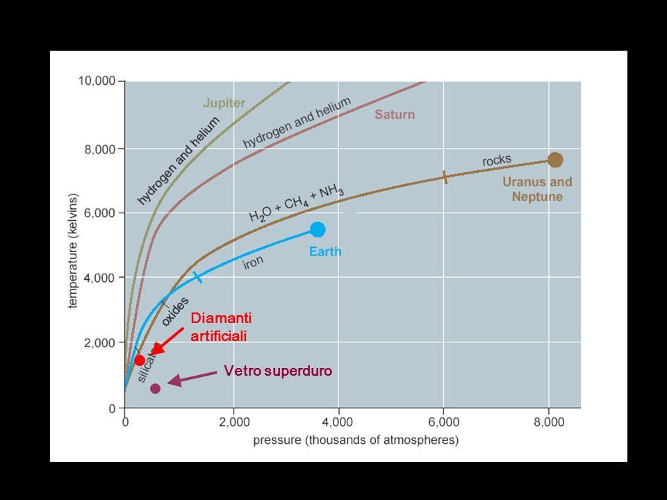 Diamanti artificiali Vetro superduro