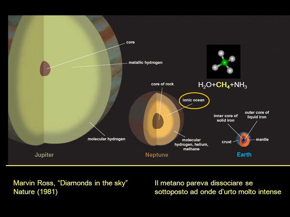 H 2 O+CH 4 +NH 3 Marvin Ross, Diamonds in the sky Nature (1981) Il metano pareva dissociare se sottoposto ad onde durto molto intense