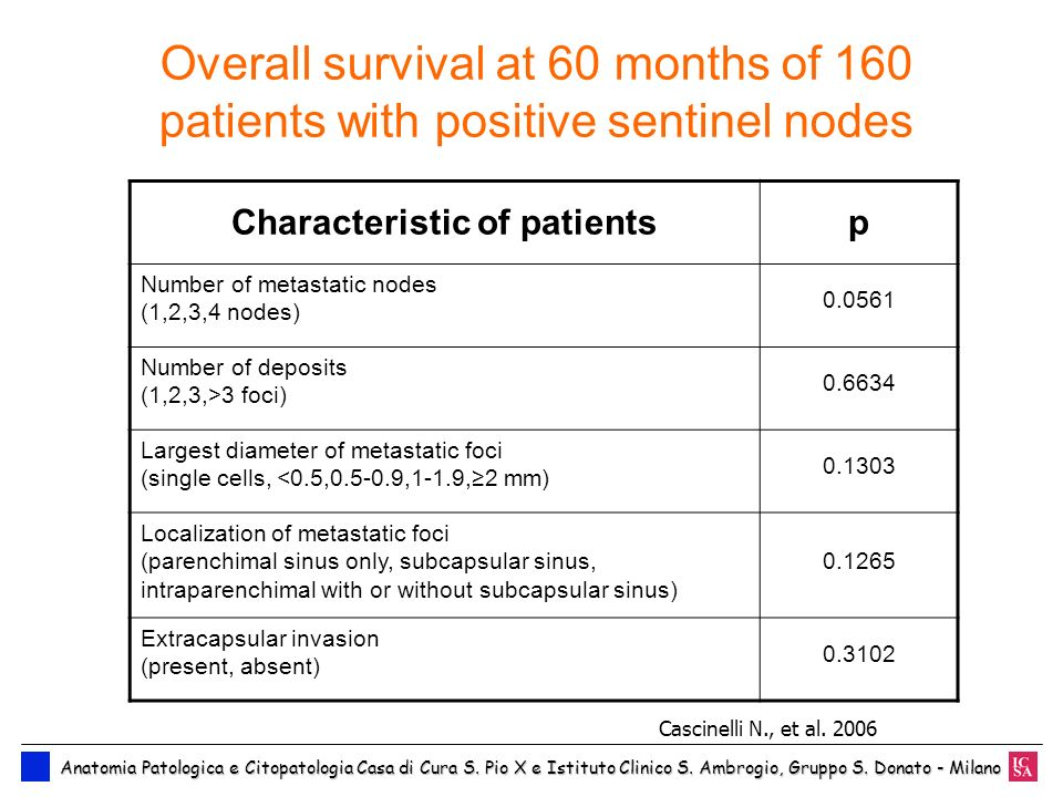 Overall survival at 60 months of 160 patients with positive sentinel nodes Characteristic of patientsp Number of metastatic nodes (1,2,3,4 nodes) 0.05