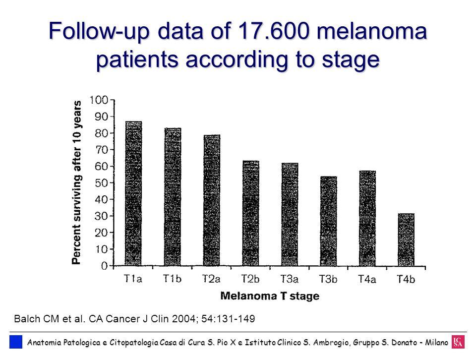 Follow-up data of 17.600 melanoma patients according to stage Anatomia Patologica e Citopatologia Casa di Cura S. Pio X e Istituto Clinico S. Ambrogio