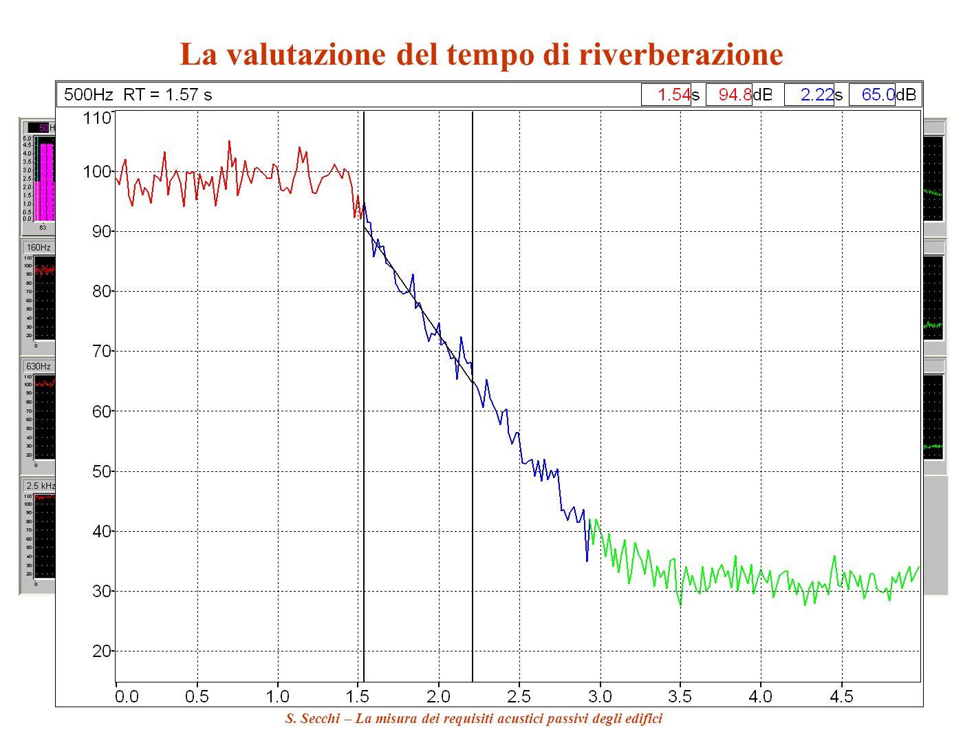 S. Secchi – La misura dei requisiti acustici passivi degli edifici La valutazione del tempo di riverberazione