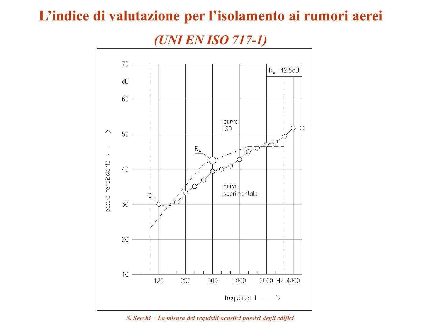 S. Secchi – La misura dei requisiti acustici passivi degli edifici Lindice di valutazione per lisolamento ai rumori aerei (UNI EN ISO 717-1)