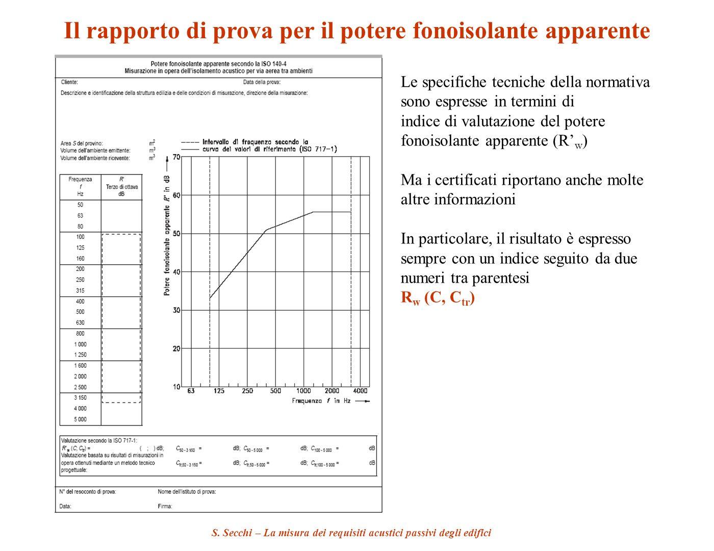 S. Secchi – La misura dei requisiti acustici passivi degli edifici Il rapporto di prova per il potere fonoisolante apparente Le specifiche tecniche de