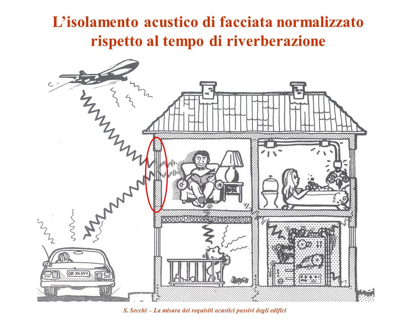 S. Secchi – La misura dei requisiti acustici passivi degli edifici Lisolamento acustico di facciata normalizzato rispetto al tempo di riverberazione