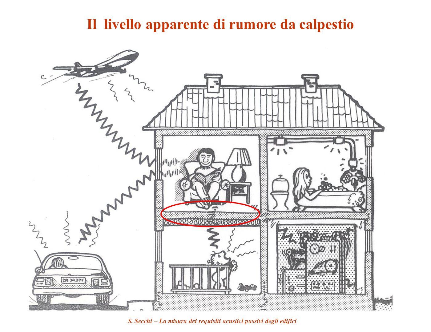 S. Secchi – La misura dei requisiti acustici passivi degli edifici Il livello apparente di rumore da calpestio