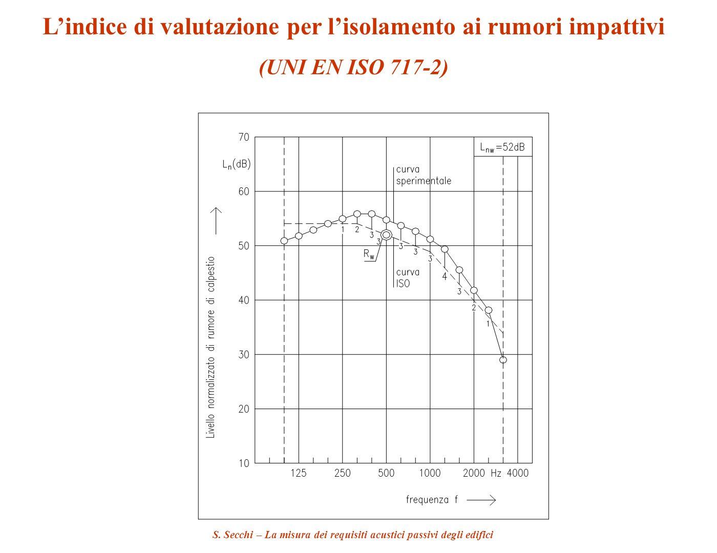 S. Secchi – La misura dei requisiti acustici passivi degli edifici Lindice di valutazione per lisolamento ai rumori impattivi (UNI EN ISO 717-2)