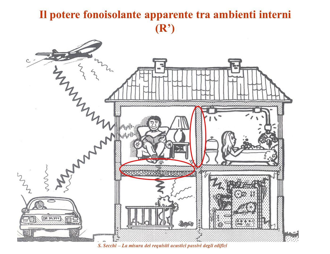 S. Secchi – La misura dei requisiti acustici passivi degli edifici Il potere fonoisolante apparente tra ambienti interni (R)