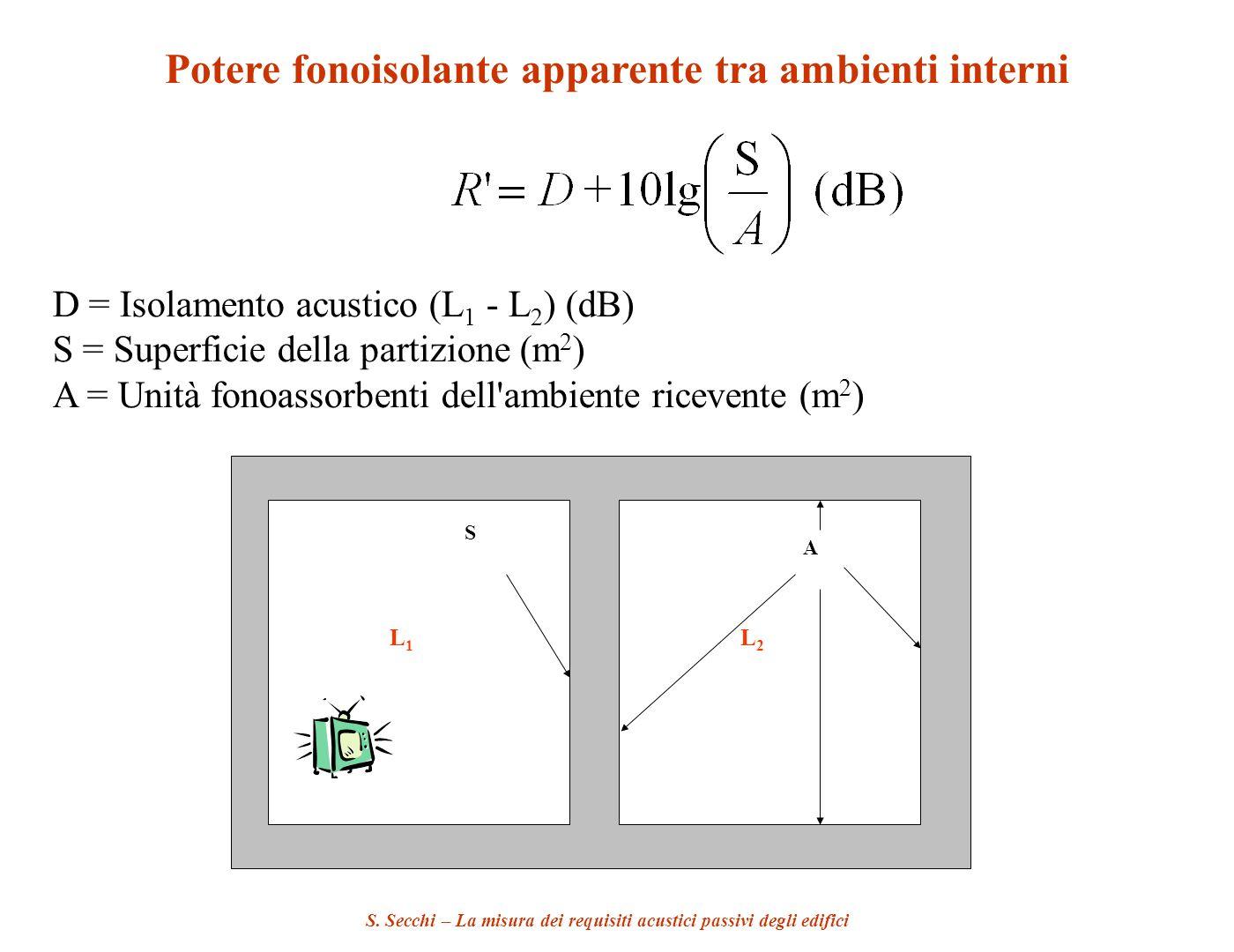 S. Secchi – La misura dei requisiti acustici passivi degli edifici Potere fonoisolante apparente tra ambienti interni D = Isolamento acustico (L 1 - L