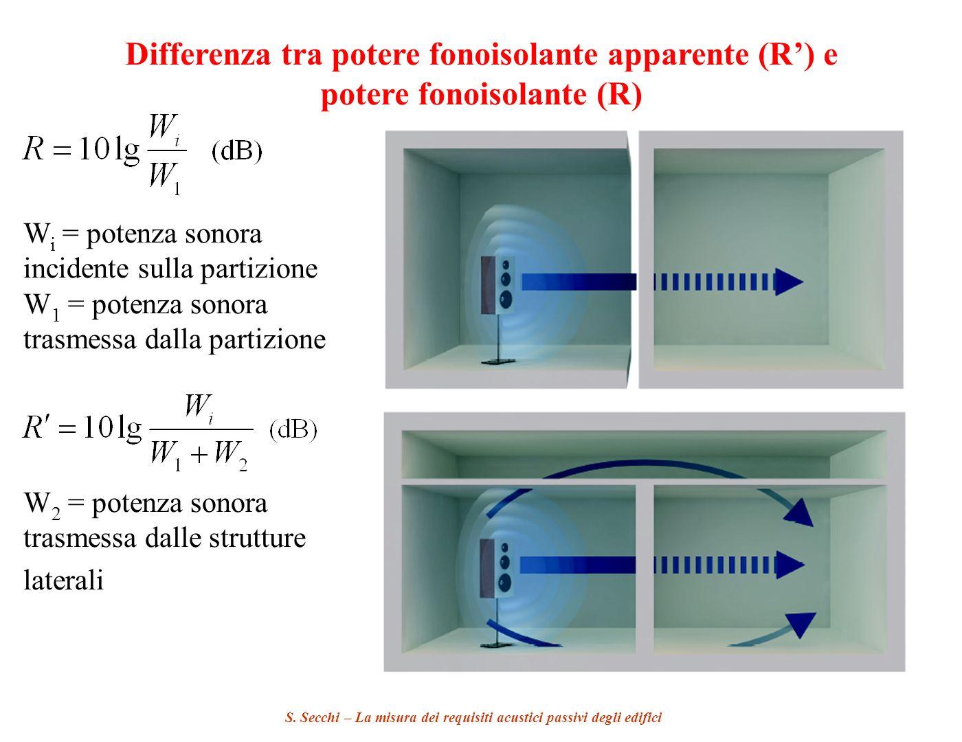 S. Secchi – La misura dei requisiti acustici passivi degli edifici Differenza tra potere fonoisolante apparente (R) e potere fonoisolante (R) W i = po