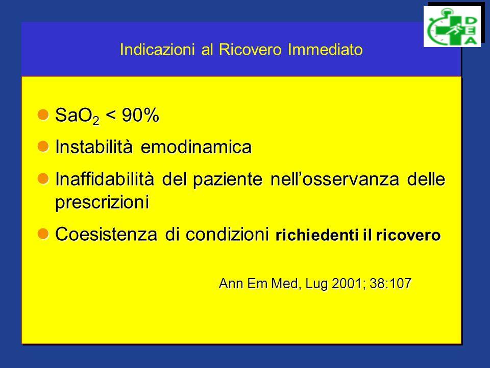 POLMONITI CURB65 o CURBA C : Confusione mentale U : Urea (Azoto non proteico >7mmol R : RespiratorY frequency > 30 minuto B : Blood pressure S<90mmHg D<60mmHg A : Age > 65 anni Scala da 0 a 5 punti 0-1 punto--------bassa mortalità----------trattamento domiciliare 2 punti---------mortalità intermedia----ricovero ospedaliero > 2 punti------- mortalità elevata-------ricovero in ICU CURB65 o CURBA C : Confusione mentale U : Urea (Azoto non proteico >7mmol R : RespiratorY frequency > 30 minuto B : Blood pressure S<90mmHg D<60mmHg A : Age > 65 anni Scala da 0 a 5 punti 0-1 punto--------bassa mortalità----------trattamento domiciliare 2 punti---------mortalità intermedia----ricovero ospedaliero > 2 punti------- mortalità elevata-------ricovero in ICU