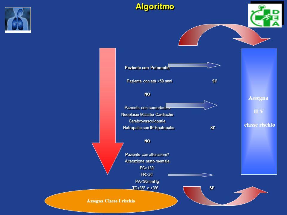 Fattori prognostici negativi per pazienti anziani European Resp J 2003, 21:294 Comorbidità Comorbidità Segni vitali anormali (T 110 b/min PAS 110 b/min PAS <90mmHg) Età >85 aa Età >85 aa Alterazioni dello stato mentale Alterazioni dello stato mentale Creatininemia >1,5 mg/dl Creatininemia >1,5 mg/dl Elevata mortalità