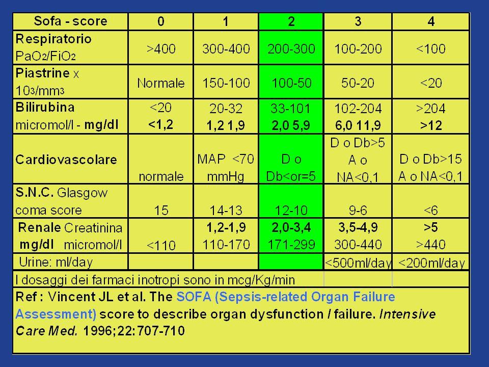 DEFINIZIONE di SIRS- SEPSI- SEPSI GRAVE- SHOCK SETTICO SIRS (Sindrome Infiammatoria Reattiva Sistemica) TC Rettale >38° o < 36 ° C Tachicardia > 90 b/p/m Tachipnea > 20 a/r/m PaCO2 < 32 mmHg GB >12000 o < 4000 SEPSI SIRS+Segni di infezione (Vedi 1-2 ) SEPSI GRAVE SEPSI + Disfunzione dorgano (Vedi 1-2-3) SHOCK SETTICO SEPSI GRAVE+ MOFS –HF (Vedi 1-2-3-4) SIRS (Sindrome Infiammatoria Reattiva Sistemica) TC Rettale >38° o < 36 ° C Tachicardia > 90 b/p/m Tachipnea > 20 a/r/m PaCO2 < 32 mmHg GB >12000 o < 4000 SEPSI SIRS+Segni di infezione (Vedi 1-2 ) SEPSI GRAVE SEPSI + Disfunzione dorgano (Vedi 1-2-3) SHOCK SETTICO SEPSI GRAVE+ MOFS –HF (Vedi 1-2-3-4)