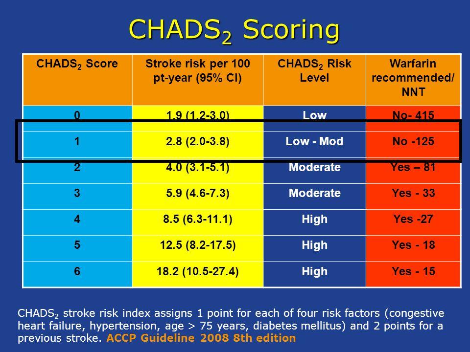 Fibrillazione Atriale e rischio di stroke: CHADS 2 INDEX Cardiac failure x 1 Cardiac failure x 1 Hypertension x 1 Hypertension x 1 Age >75 yrs x 1 Age >75 yrs x 1 Diabetes x 1 Diabetes x 1 Stroke (Doubled) x 2 Stroke (Doubled) x 2 Stroke Rate CHADS2 (%/year) index 1.9 0 2.8 1 4.0 2 5.9 3 8.5 4 12.5 5 18.2 6 Gage BF, et al.