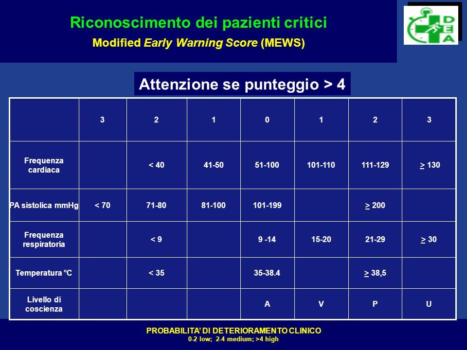LINEE GUIDA NICE JULI 2007 DEFINIRE PERCORSO DI CURA allammissione rilevare FC,PA,RR,GCS,Sat02 RILEVAZIONE PARAMETRI VITALI ALMENO OGNI 12 ORE con monitoraggio paziente IN CASO DI DETERIORAMENTO aumento frequenza di rilevazione chiamata team medico di reparto chiamata RRSS (Rapid Response System Structure) Consensus conference TORONTO 2008 Sistema MET-AL IRC 2008 PREVEDERE LIVELLI DI RICOVERO INCREMENTALI DEFINIRE PERCORSO DI CURA allammissione rilevare FC,PA,RR,GCS,Sat02 RILEVAZIONE PARAMETRI VITALI ALMENO OGNI 12 ORE con monitoraggio paziente IN CASO DI DETERIORAMENTO aumento frequenza di rilevazione chiamata team medico di reparto chiamata RRSS (Rapid Response System Structure) Consensus conference TORONTO 2008 Sistema MET-AL IRC 2008 PREVEDERE LIVELLI DI RICOVERO INCREMENTALI