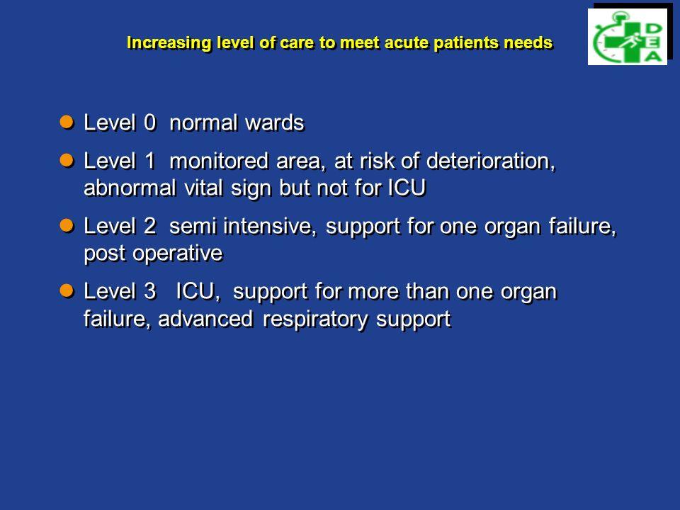 Lospedale a flusso per Intensità di cure I Modelli Flusso: velocita di processo di cura Intensita di cure: livelli organizzativi (aree funzionali) e assistenziali