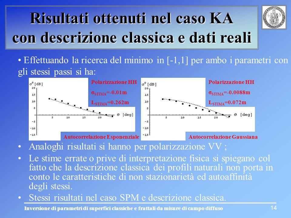 Risultati ottenuti nel caso KA con descrizione classica e dati reali 14 Effettuando la ricerca del minimo in [-1,1] per ambo i parametri con gli stess