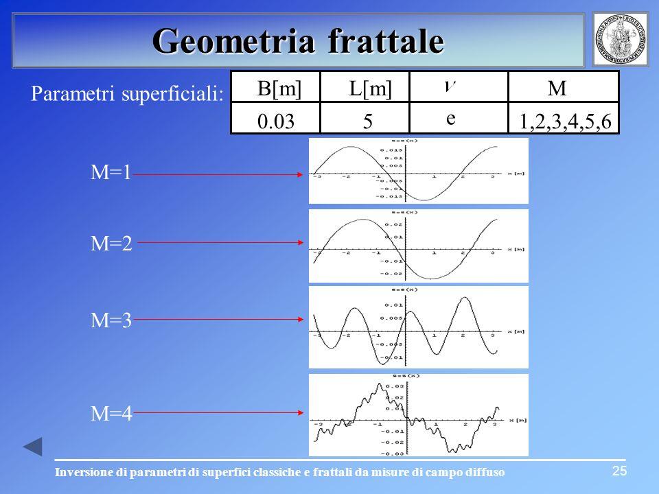 Geometria frattale 25 M=1M=2M=3 M=4 Parametri superficiali: B[m]L[m]M 0.0351,2,3,4,5,6 e