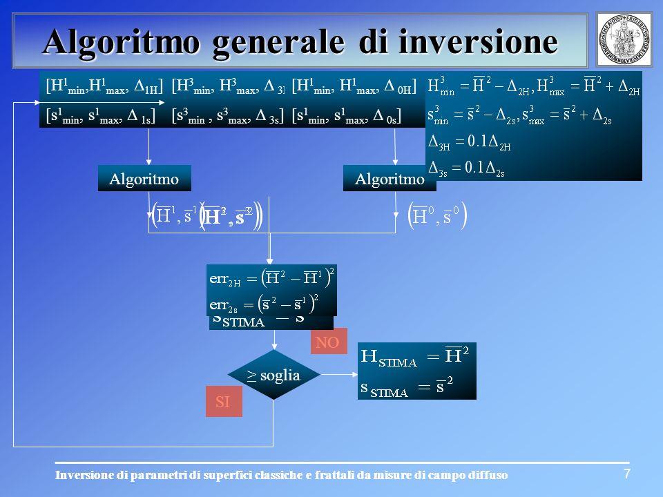 Inversione di parametri di superfici classiche e frattali da misure di campo diffuso Algoritmo generale di inversione soglia SI NO [H 2 min, H 2 max,