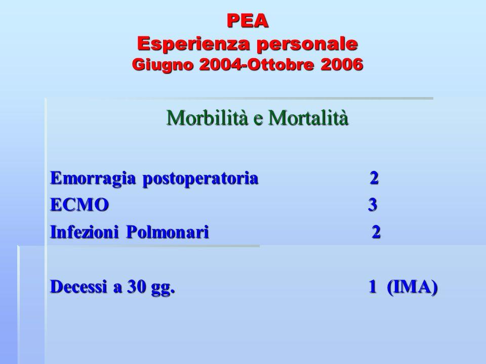 PEA Valutazione emodinamica IMMEDIATO POST.OP p = 0,0001 FOLLOW UP A 5 MESI (18 PZ.) P.