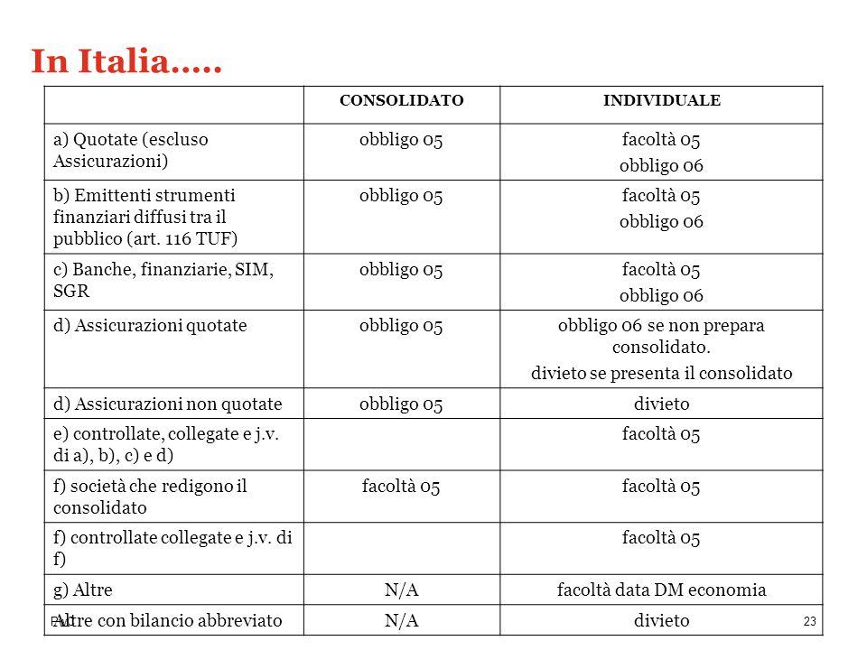 PwC CONSOLIDATOINDIVIDUALE a) Quotate (escluso Assicurazioni) obbligo 05facoltà 05 obbligo 06 b) Emittenti strumenti finanziari diffusi tra il pubblic