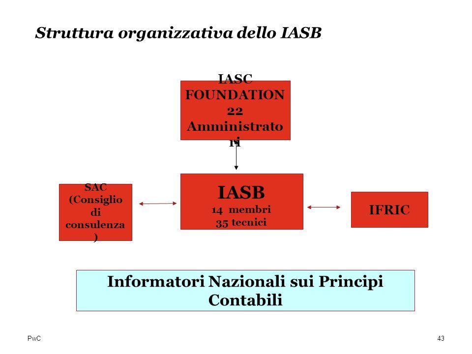 PwC Struttura organizzativa dello IASB IASC FOUNDATION 22 Amministrato ri SAC (Consiglio di consulenza ) IASB 14 membri 35 tecnici IFRIC Informatori N